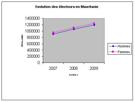 Électorat Mauritanien en 2009